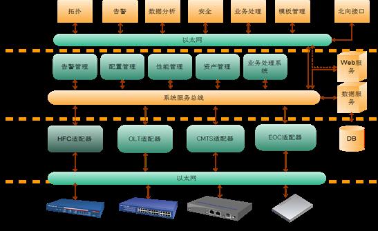 系统结构4