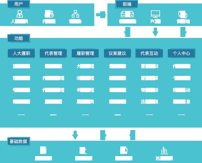 人大履职系统功能框架及优势