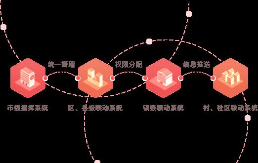 智慧党建系统优势之四级构架(市、县/区、乡镇、村/社区)